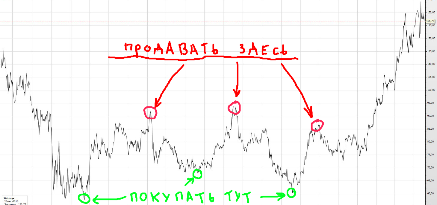 how_trade
