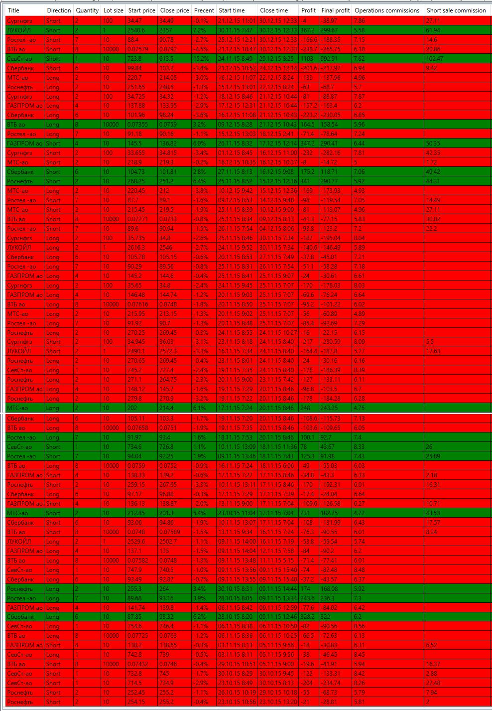trading_oct_dec_2015
