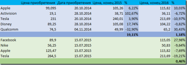 invest_result_2016